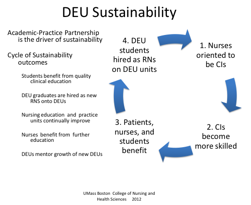 DEU Sustainability